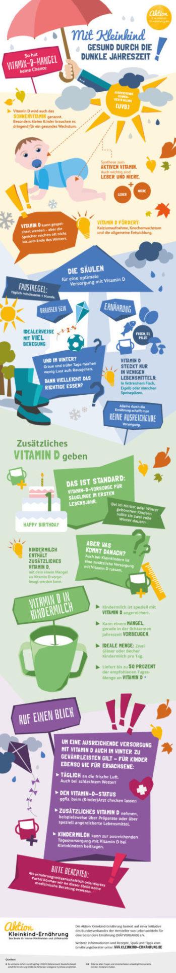Vitamin D - Besonders wichtig für Babys und Kleinkinder